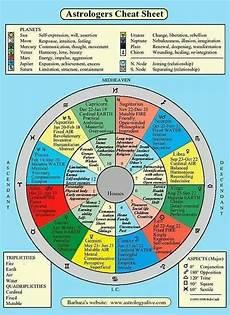 Astrocodex Birth Chart 1eb6bc2454cb94670c5bcefdd013361f Jpg 553 215 760 Pixels