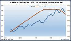 Stock Market Participation Rate Chart Why Rising Interest Rates Are A Good Thing For Stocks