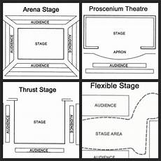Different Stage Designs Different Types Of Stage Google Search Teaching
