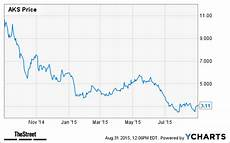 Aks Stock Chart Jim Cramer Points Out 24 Quality Stocks Down 40 Or More