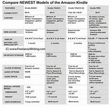 Kindle Fire Comparison Chart 2018 Freelancewriting Com Releases Free Ebook To Help Holiday