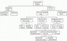 Hierarchy Chart By Akvelon Implementation Of Hierarchy Charts