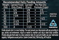Purina One Dog Food Feeding Chart Dog Food Reviews For Values Amp Budget Hellow Dog