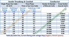 Electrical Cable Current Capacity Chart How To Find The Suitable Size Of Cable Amp Wire Examples