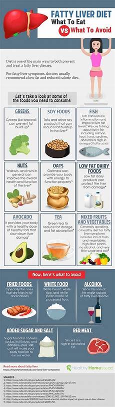 Liver Swelling Diet Chart Liver Detox Drink Fatty Liver Symptoms Liver Diet