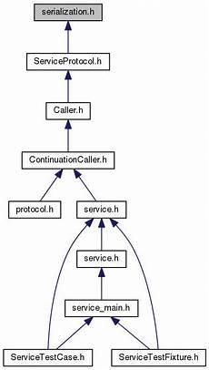 Define Wisp Wisp C Api 1 3 1 Serialization H File Reference