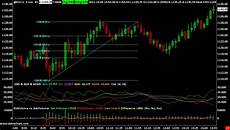 Trading Charts Online Sierra Chart Alternatives And Similar Software