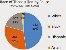 Race Killed By Police 2016 Chart Sheriff Clarke Obama S Set This Whole Country On Fire