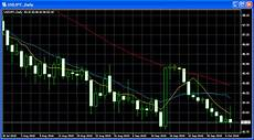 Currency Trading Charts Real Time Forex Charts