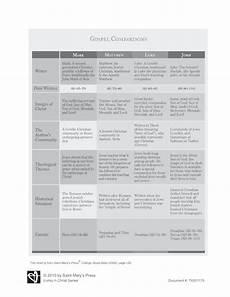 4 Gospels Chart Gospel Comparison Chart Saint Mary S Press