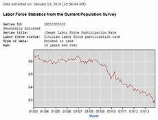 Stock Market Participation Rate Chart Should We Wallow In The Rising Stock Market Marotta On