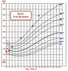 Growth Chart 13 Year Old Female Cdc Interpretation Bmi For Age Training Course Dnpao