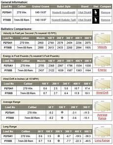 270 Win Ballistics Chart 270 Win Vs 7mm 08 The Optics Talk Forums Page 1