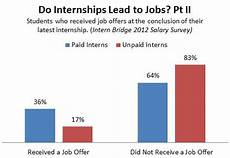 Do You Get Paid For Internships Unpaid Internships Don T Lead To Jobs Business Insider