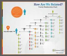 Ancestry Dna Relationship Chart Family Relationship Chart For Genealogy And Dna Research