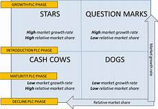 Business Portfolio Analysis The Bcg Matrix And The Product Life Cycle Plc Business