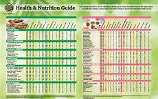Tropical Smoothie Cafe Calorie Chart Nutrition Information Yelp