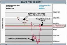 Royal Precision Rifle Shafts Flex Chart Shaft Selection D Lance Golf