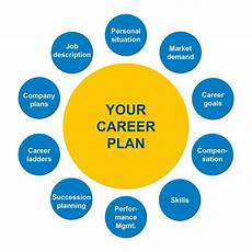Career Plans Designing Your Ideal Career Plan Don Phin Esq
