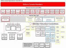 Bir Organizational Chart 2017 2017 18 Organizational Chart Editors Canada