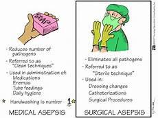 Medical Asepsis Medical Asepsis Sonography Folder