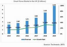 Voyage Healthcare Smart Chart M2m Market Smart Home In Uk