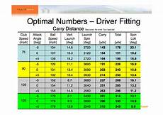 Swing Speed Shaft Flex Chart Driver Trackman Optimal Numbers For Driver Fitting Clubs