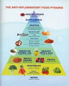 got essential thrombocytosis the anti inflammatory diet