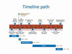 Microsoft Timeline 30 Timeline Templates Excel Power Point Word ᐅ