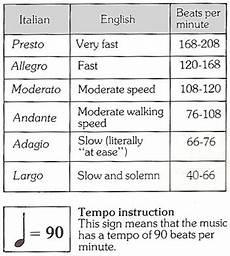 Music Beats Per Minute Chart Tempo