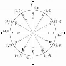 Unit Circle With Tangents Unit Circle Labeled In 30 176 Increments With Values