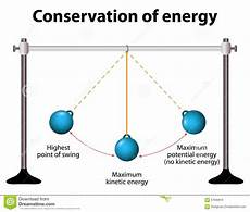 The Law Of Conservation Of Energy Illustrate The Law Of Conservation Of Energy By Discussing