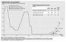 Fed Funds Rate Chart What The Fed Rate Increase Means For Your Bond Mutual