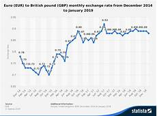 Pound To Rand Chart Exchange Rates Does A Weak Currency Help Or Economics