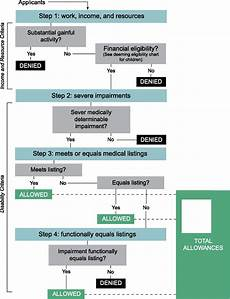Social Security Disability Process Flow Chart Supplemental Security Income Benefits For Mental Disorders