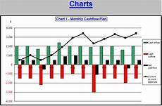 Cash Flows Chart Plan Your Cash Flow Personal Household And Home Business