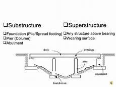 Abutment Definition Bridge Engineering