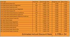 Visa Interchange Chart 2016 Visa Interchange Rate Tables Brokeasshome Com
