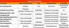 Visa Interchange Chart 2016 Visas Amp Immigration Koh Chang Guide