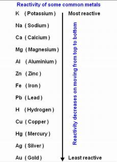 Metal Reactivity Chart What Is The Reactive Series Of Metal Quora