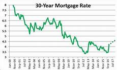 Daily Mortgage Interest Rate Chart Who Has The Best Mortgage Interest Rates In 2018 Pt Money