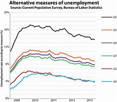 U5 Unemployment Chart The May Jobs Report In Charts The Washington Post