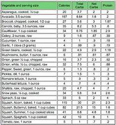 Carbohydrate Chart For All Foods Carb Counting Chart 30 Ideas Carb Counting Chart No
