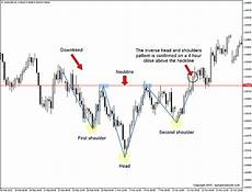 Inverted Head And Shoulders Chart Pattern Inverse Head And Shoulders Pattern Daily Price Action