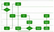 Processing Flow Chart Purchasing Process Flowchart Process Flow Chart Process
