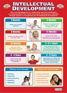 Child Intellectual Development Chart Intellectual Development Child Development Educational