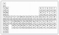 Periodic Table Template Blank Periodic Table Template Excel Blankperiodictable
