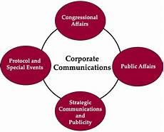 Corporate Communications Corporate Communication And Crisis Management