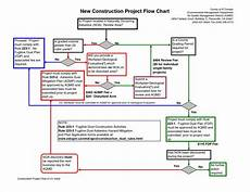 Workflow Chart Template Excel Excel Quote Sheet Template Quote Spreadsheet Template Iso