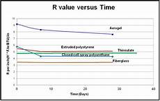 Insulation R Value Chart Ncptt New Report On Degradation Of Insulation Released